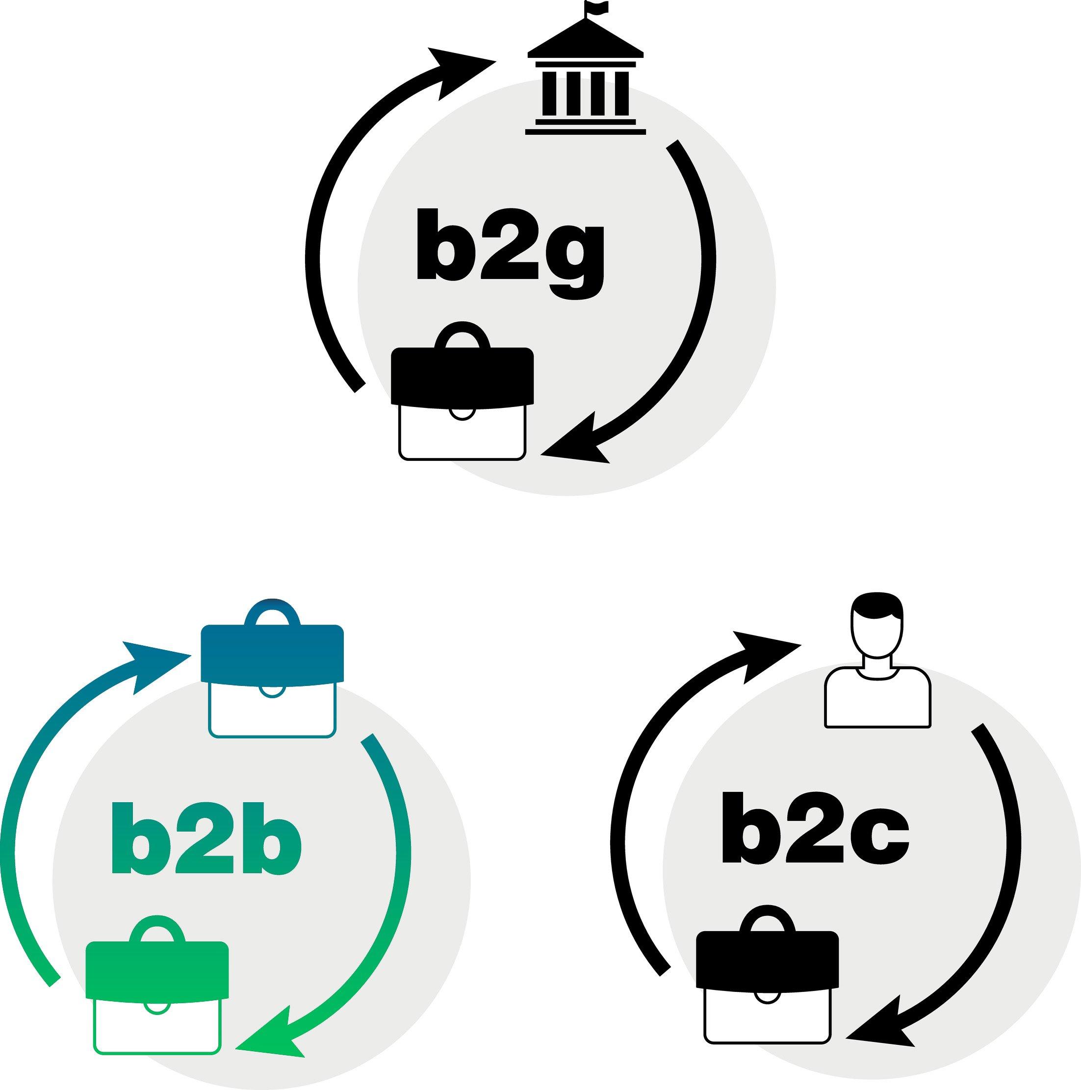 B2B-facturen